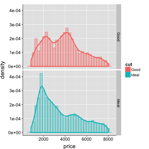 An Introduction to ggplot for Linguists (1)
